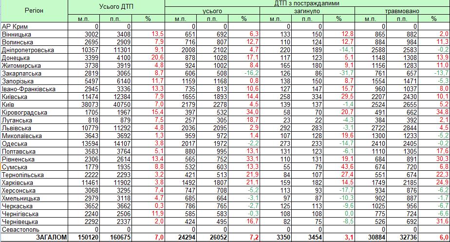 Статистика ДТП по областям