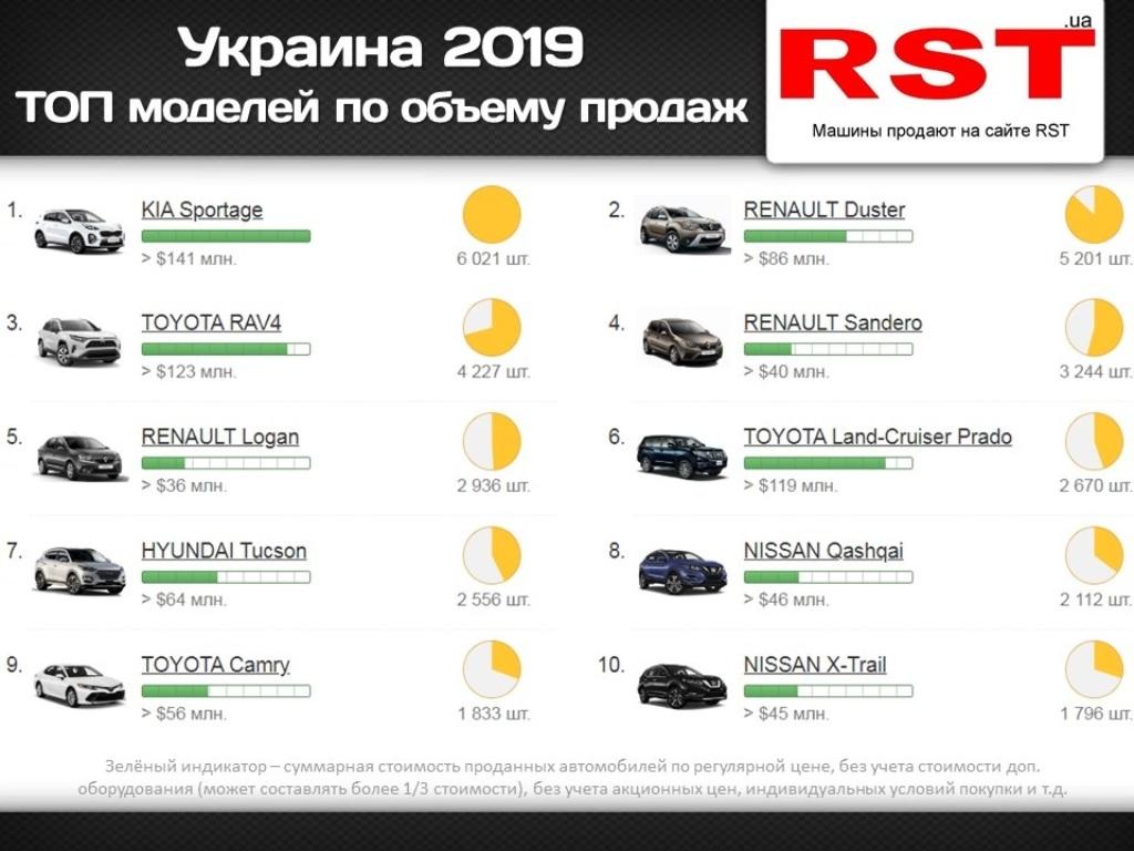 Рейтинг самых популярных автомобилей в 2019 году