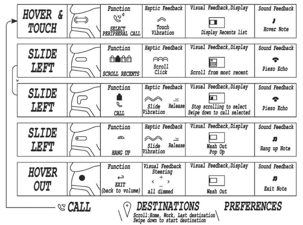 Взаимодействуя с новым пользовательским интерфейсом водитель сможет выбирать, обновлять и перемещаться по меню с помощью скроллингаВзаимодействуя с новым пользовательским интерфейсом водитель сможет выбирать, обновлять и перемещаться по меню с помощью скроллинга