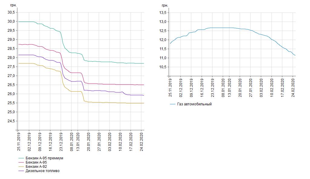 Динамика изменения цен на топливо в Украине