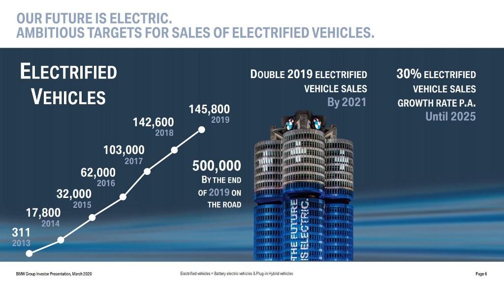 Финансовый отчет BMW и планы по продажам электрокаров
