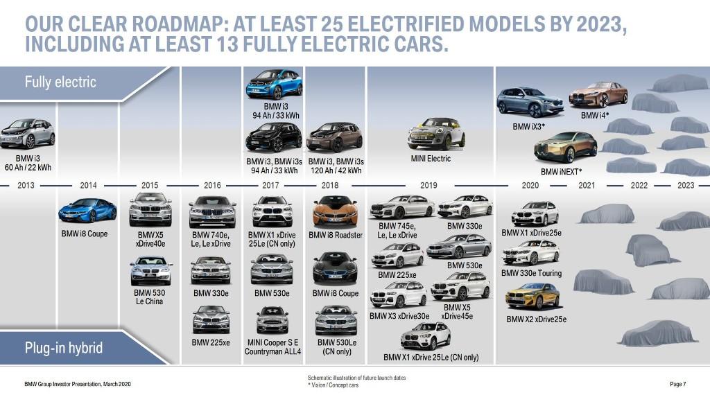 К 2023 году линейка компании пополнится 25 новыми моделями на электротяге
