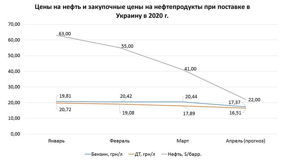 Динамика цен на нефтепродукты
