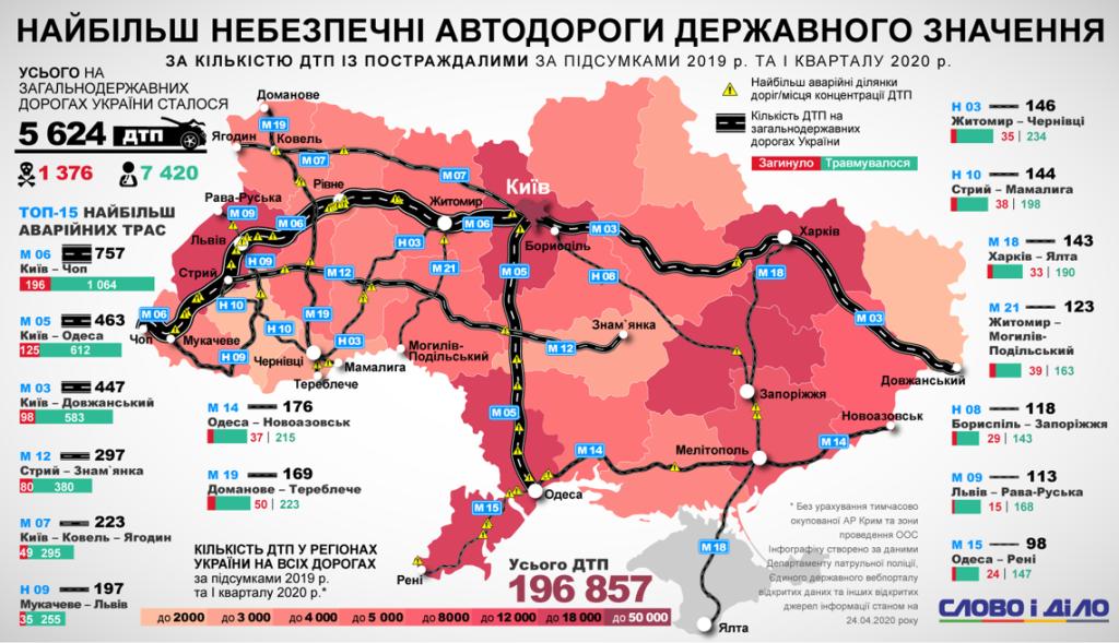 Карта самых опасных дорог Украины