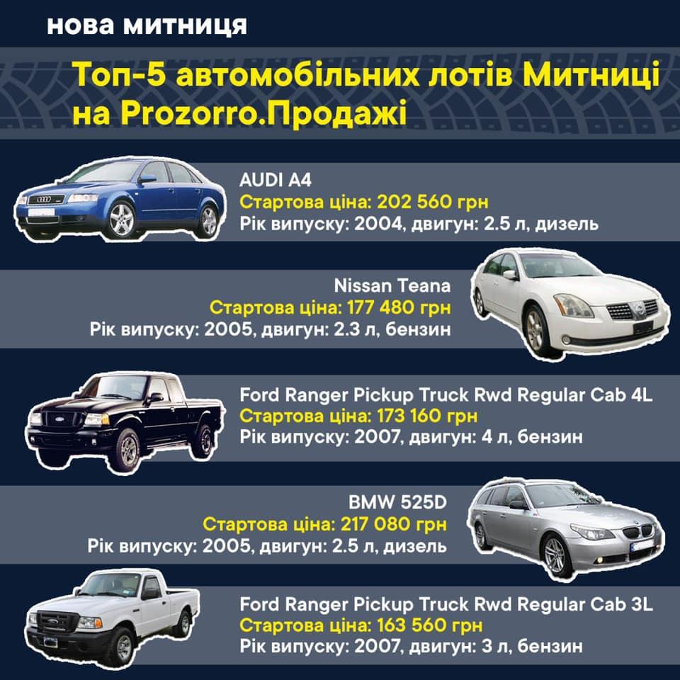 Топ-5 конфискованных автомобилей на аукционе