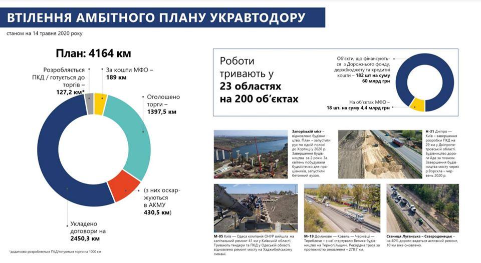 Планы по восстановлению автодорог Украины