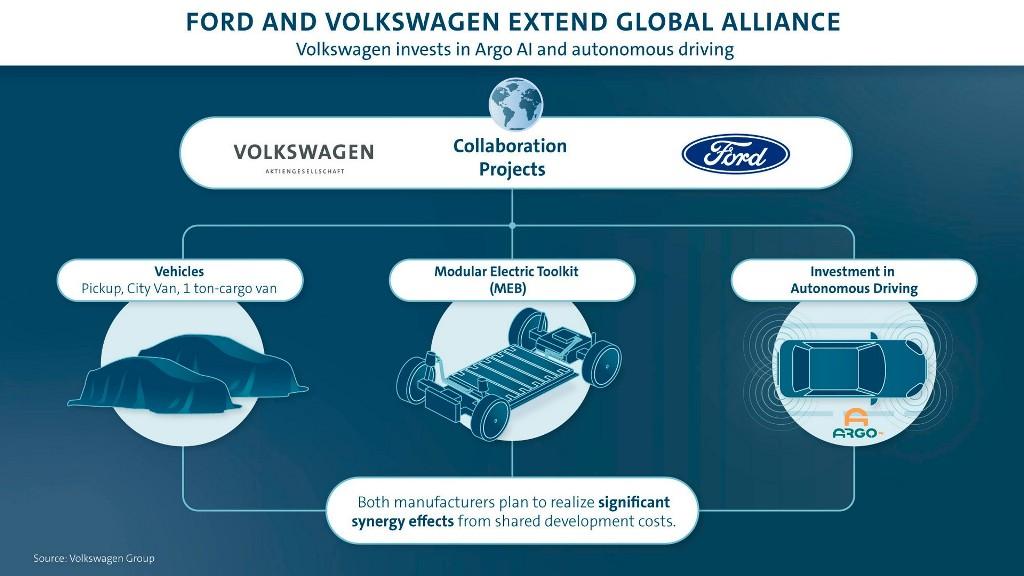 В рамках альянса Volkswagen и Ford будут сотрудничать и с компанией Argo AI