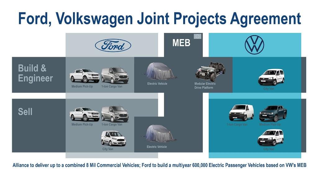 Компании намерены сотрудничать в различных направлениях, в том числе и в разработке коммерческих автомобилей