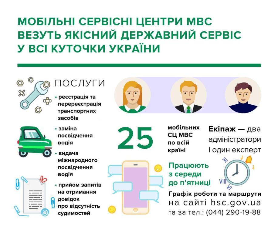 Перечень услуг передвижных СЦ МВД
