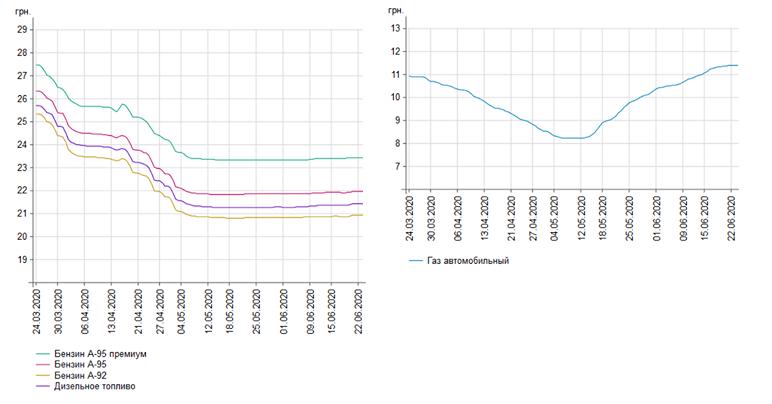 Динамика изменения цены на топливо в Украине