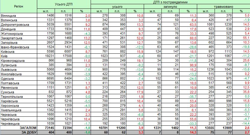 Статистика ДТП за полугодие