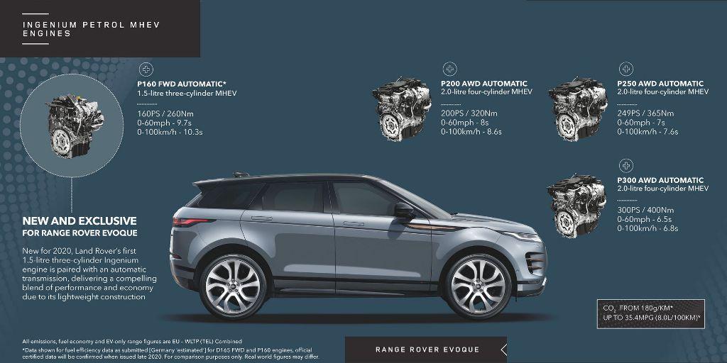 Внедорожник Range Rover Evoque теперь доступен с гибридным силовым агрегатом, который сочетает в себе 2,0-литровый дизельный двигатель Ingenium и 48-вольтовый стартер генератор