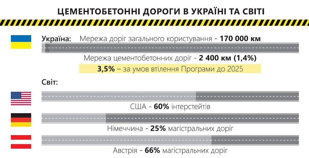 Доля цементобетонных дорог в Украине и мире