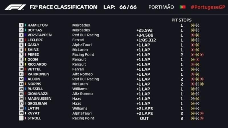 Итог Гран-при Португалии