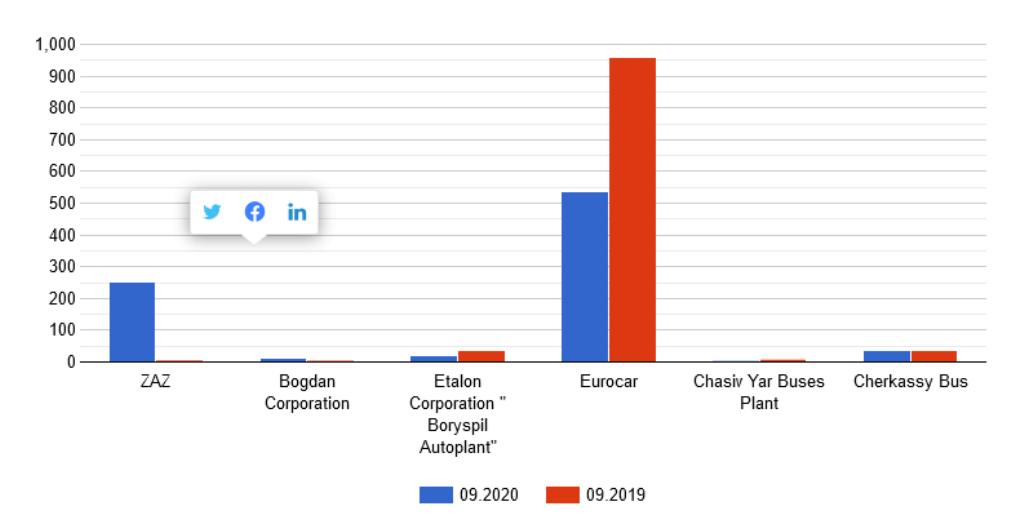 Аналитика автопроизводства в Украине за сентябрь 2020 года