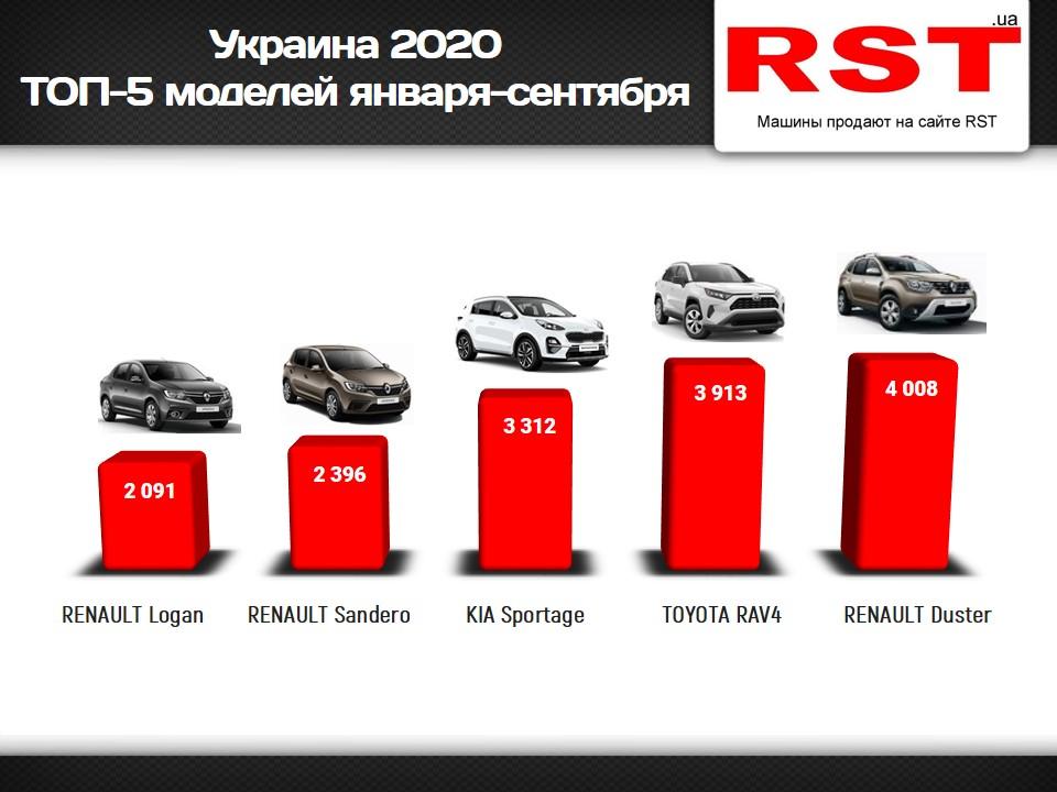 Рейтинг самых популярных автомобилей