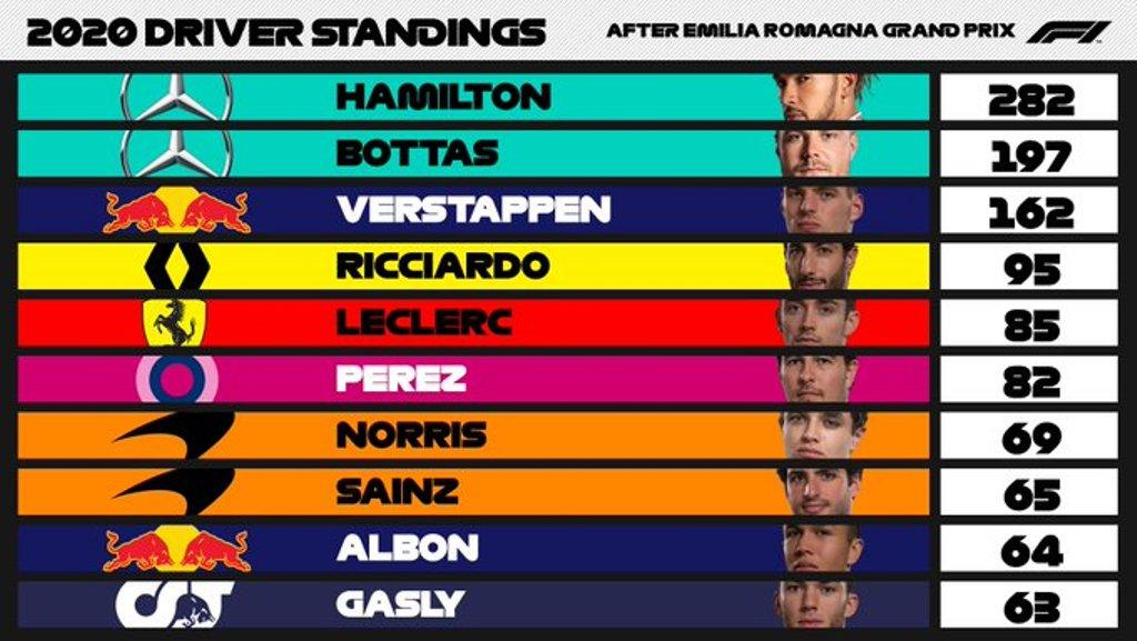 Личный зачет Формулы-1 сезона 2020