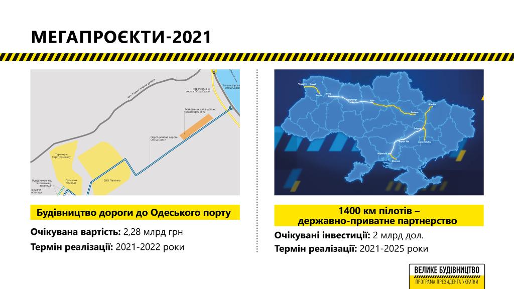 Всего на мегапроекты будет выделено 140 млрд гривен