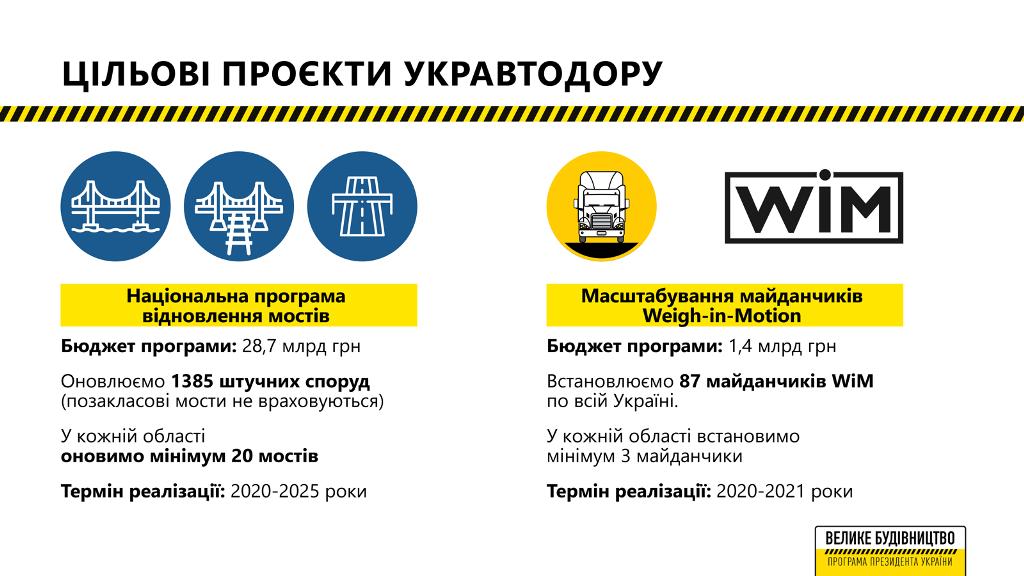 На восстановление мостов выделят 28,7 млрд гривен