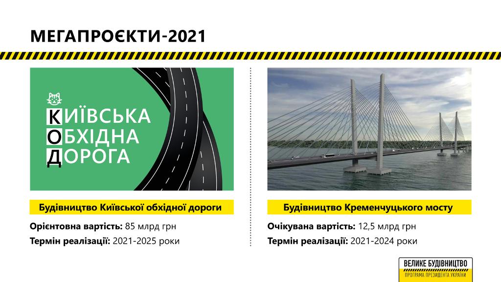Всего проектов шесть, включая концессионные дороги