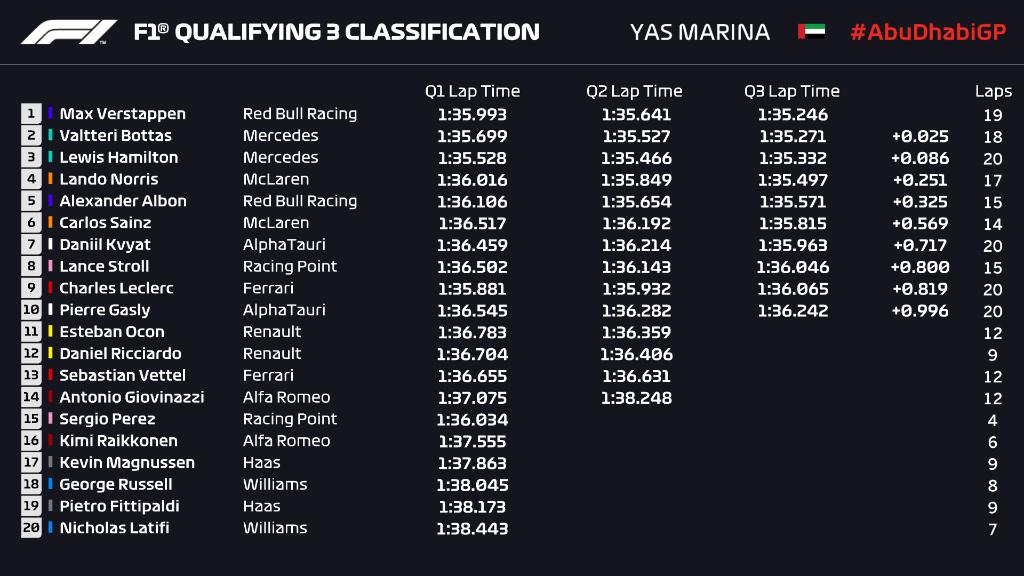 Итоговая таблица Гран-При Абу-Даби