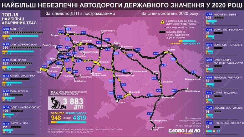 Перечень самых опасных дорог Украины
