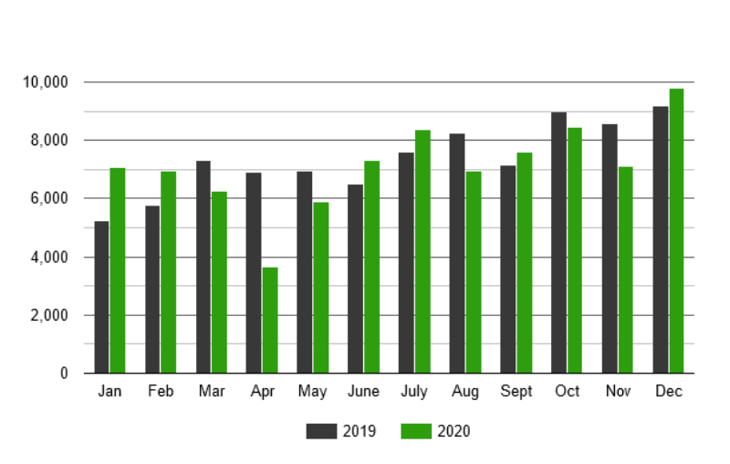 Статистика продаж авто 2019-2020 года