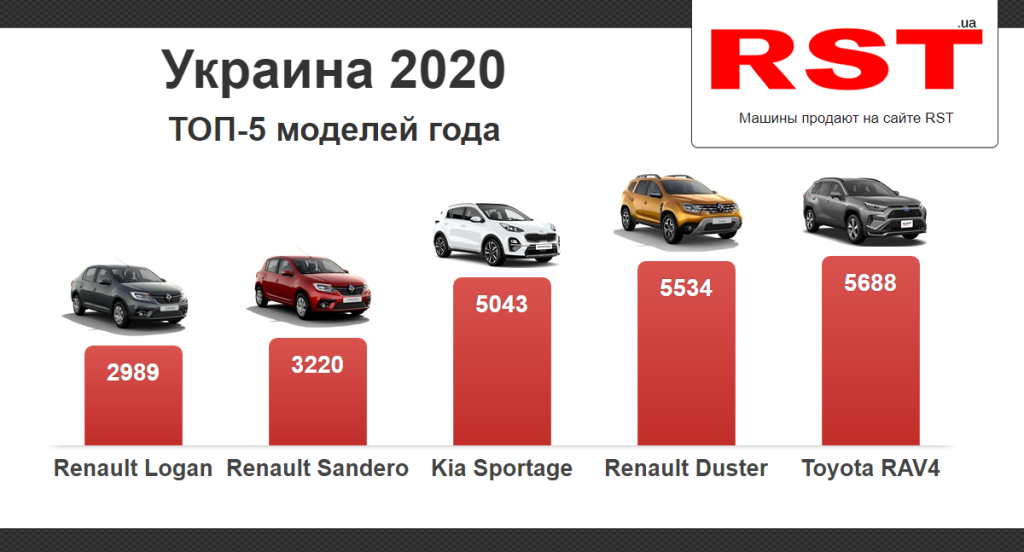 Лидеры рынка новых авто