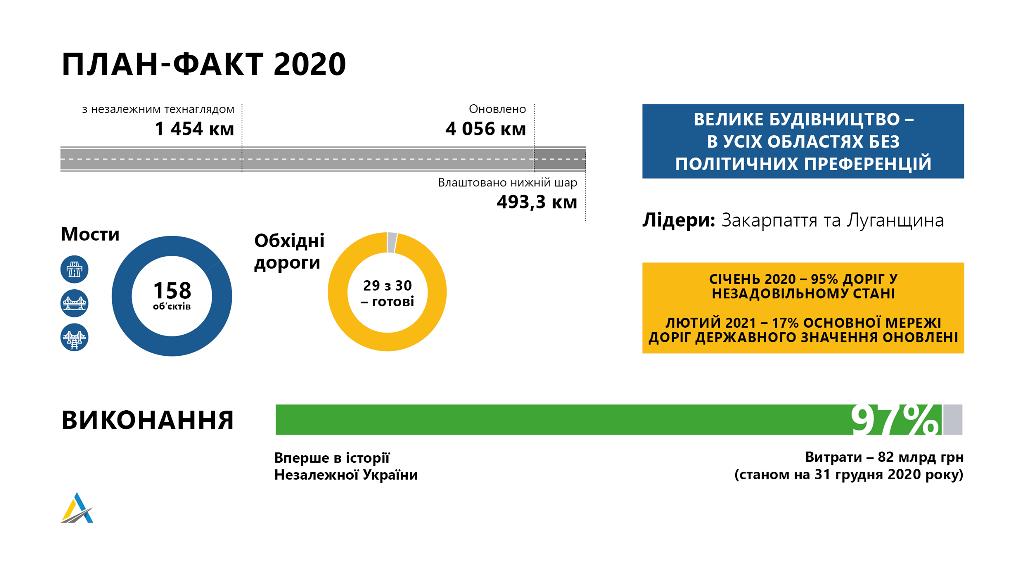В 2020 году план выполнили на 97%