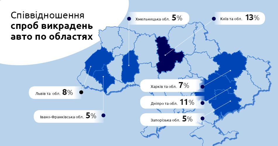 Территориально попытки угонов автомобилей достаточно равномерно распределились по всей Украине