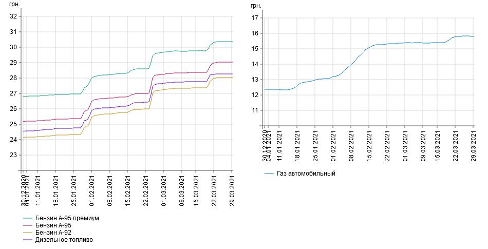 Аналитика стоимости топлива