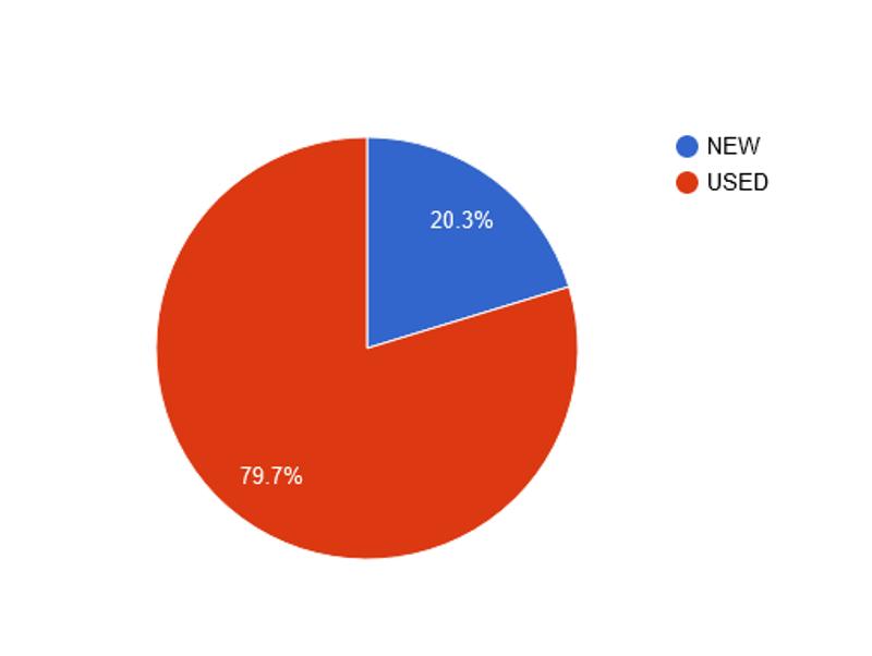 Соотношение продаж новых и подержанных автомобилей