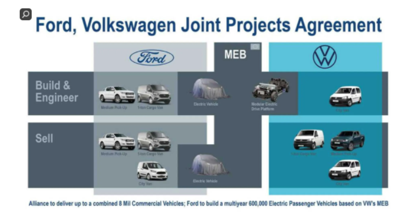 Планы компании Ford и Volkswagen